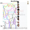 Oscar Index: Enough About Bridesmaids, Already