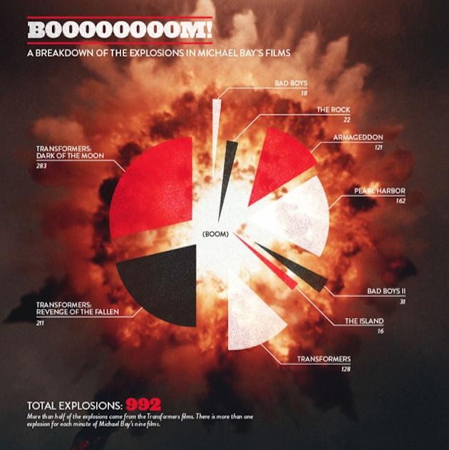 MichaelBayExplosions630.jpg
