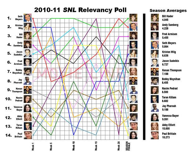snl_poll_bill_hader.jpg