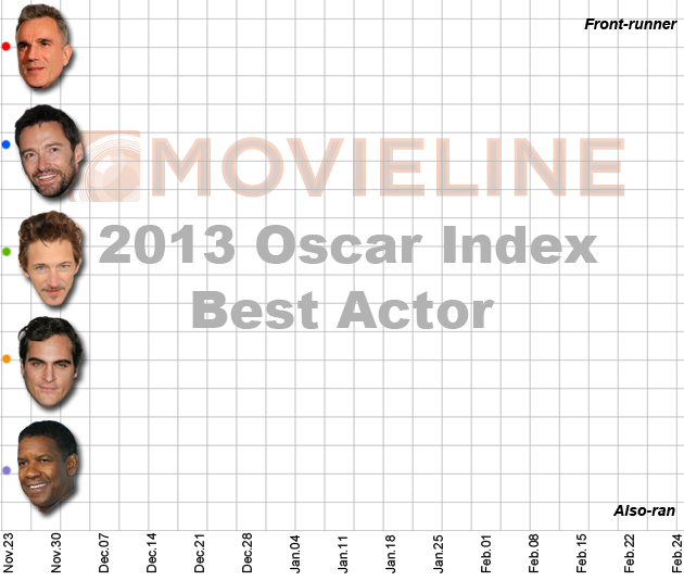 Oscar Index 2013 - Best Actor