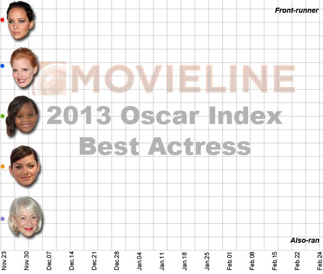 Oscar Index 2013 - Best Actress