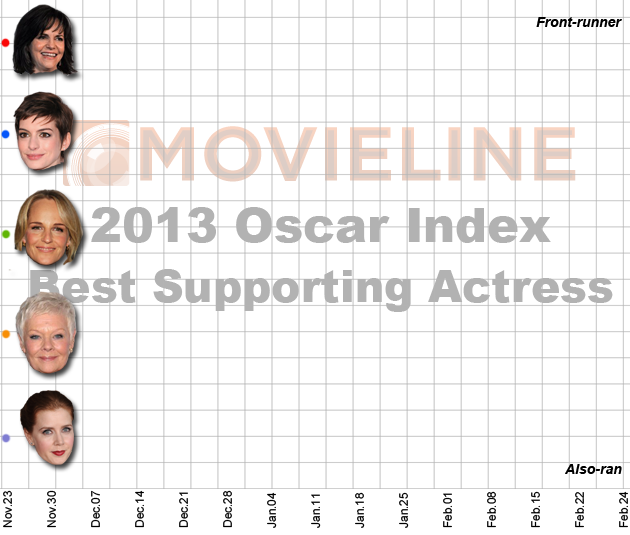 Oscar Index 2013