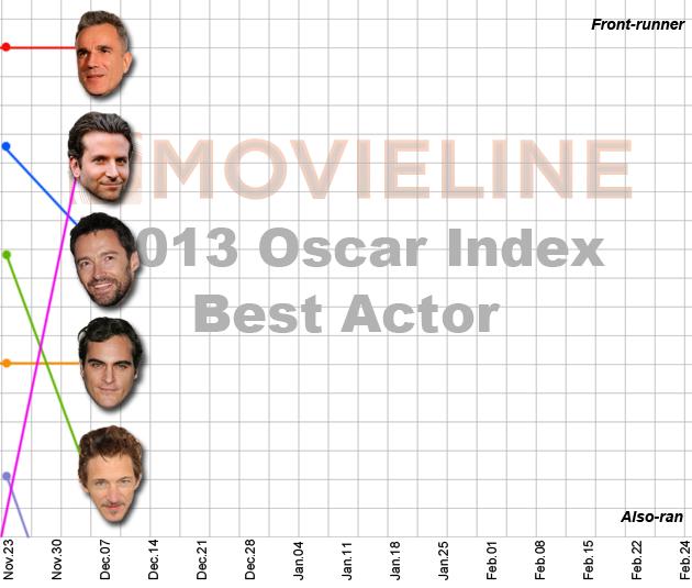 Oscar Index: Best Actor 12/7/2012