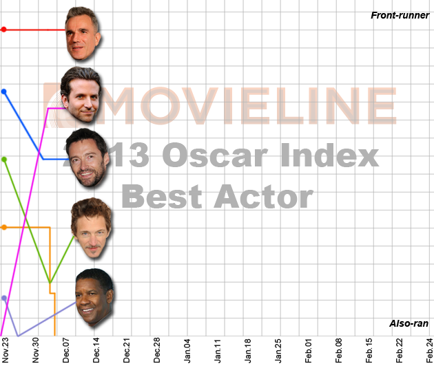 Oscar Index Best Actor 12-14-12