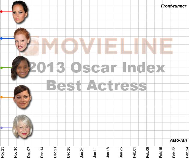 Oscar Index: Best Actress 12/7/2012