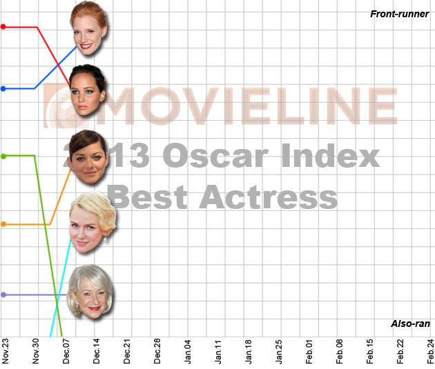 Oscar Index Best Actress 12-14-12