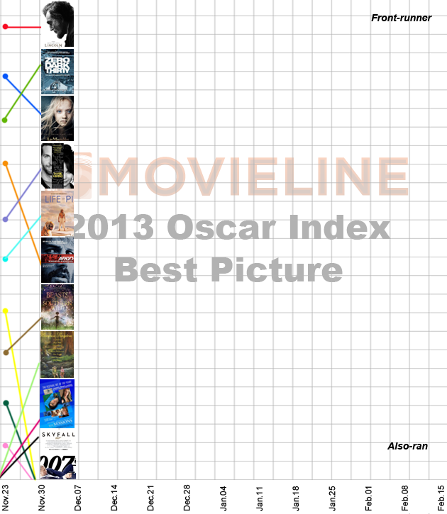 Oscar Index: Best Picture 12/7/2012