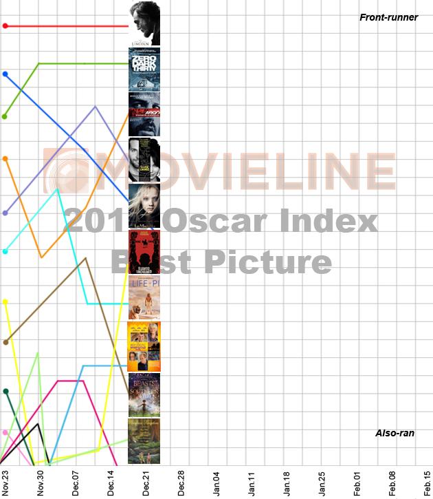 Oscar Index - Best Picture 12/21