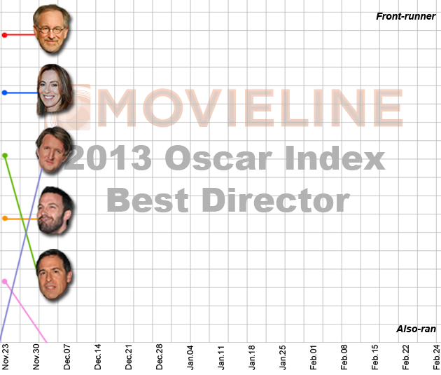 Oscar Index: Best Director 12/7/2012