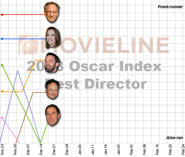 Oscar Index - Best Director 12/21