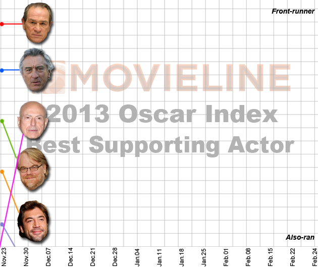 Oscar Index: Best Supporting Actor 12/7/2012