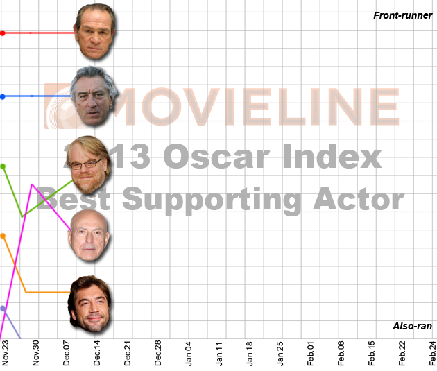 Oscar Index Best Supporting Actor 12-14-12