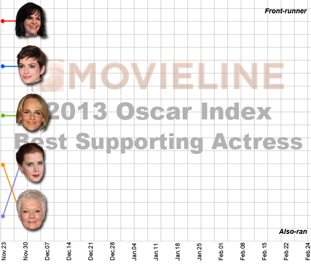 Oscar Index: Best Supporting Actress 12/7/2012