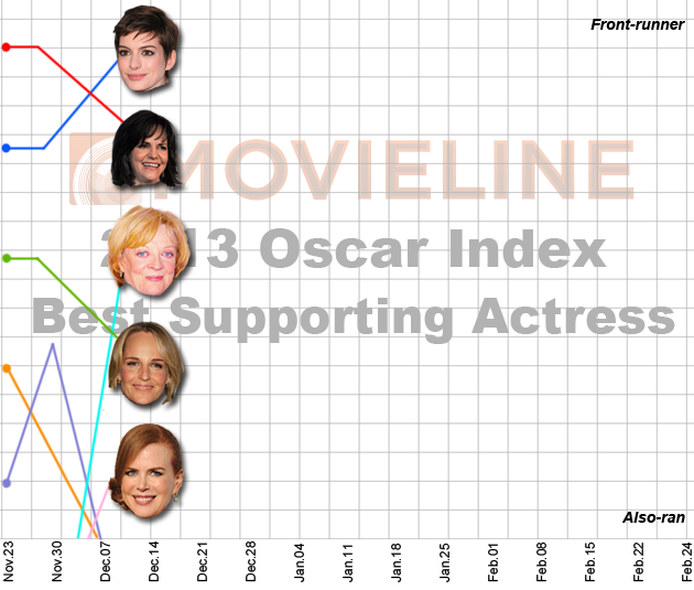 Oscar Index Best Supporting Actress 12-14-12