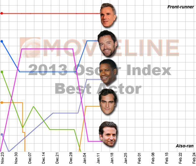 Oscar Index: Best Actor 1/21