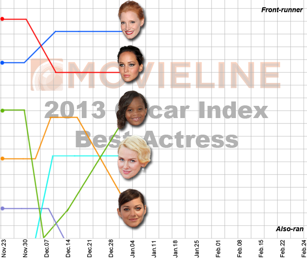 2013 Oscar Predictions