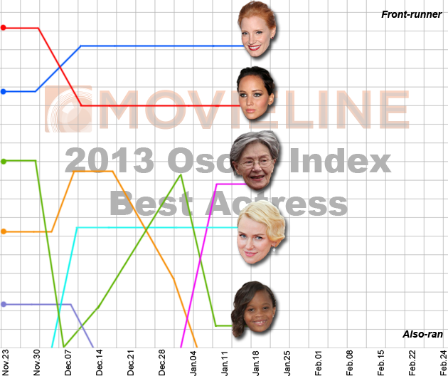 Oscar Index: Best Actress 1/21