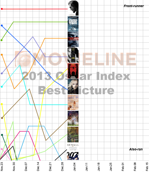 Movieline Oscar Index