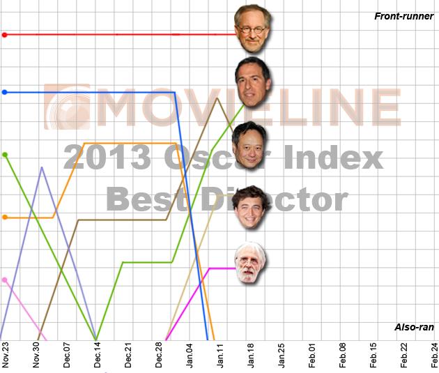Oscar Index: Best Director 1/21