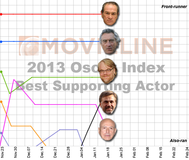 Oscar Index: Best Supporting Actor 1/21