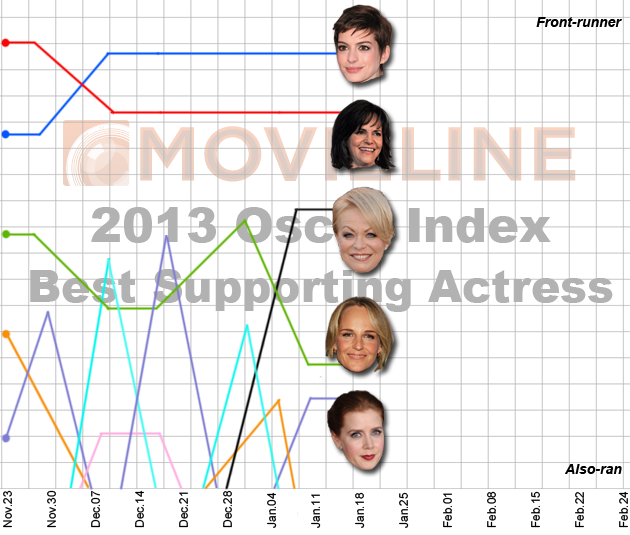 Oscar Index: Best Supporting Actress 1/21