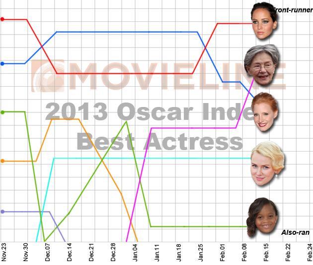 Emmanuelle Riva Best Actress
