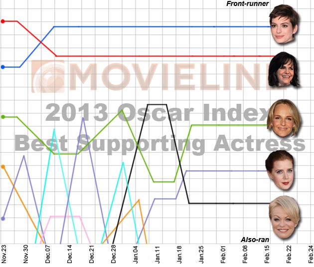 Oscar Nominations 2013